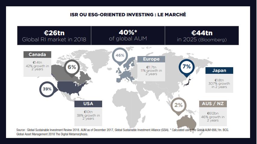 ISG le marché