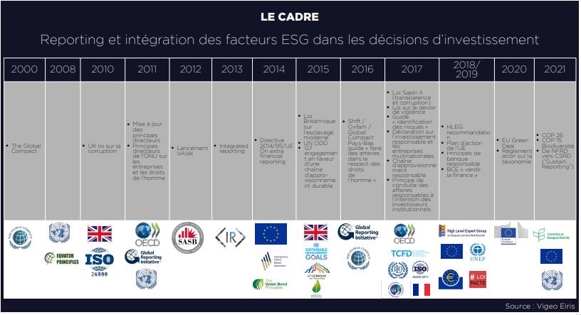 Reporting et intégration des facteurs ESG