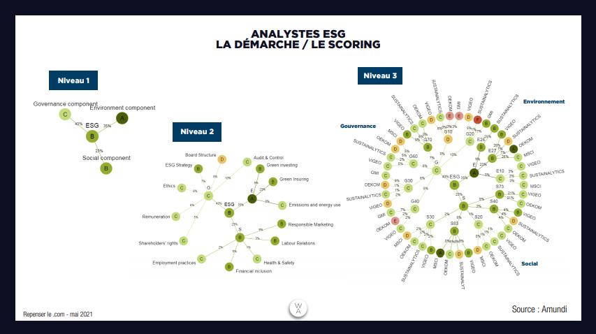 analystes ESG le scoring